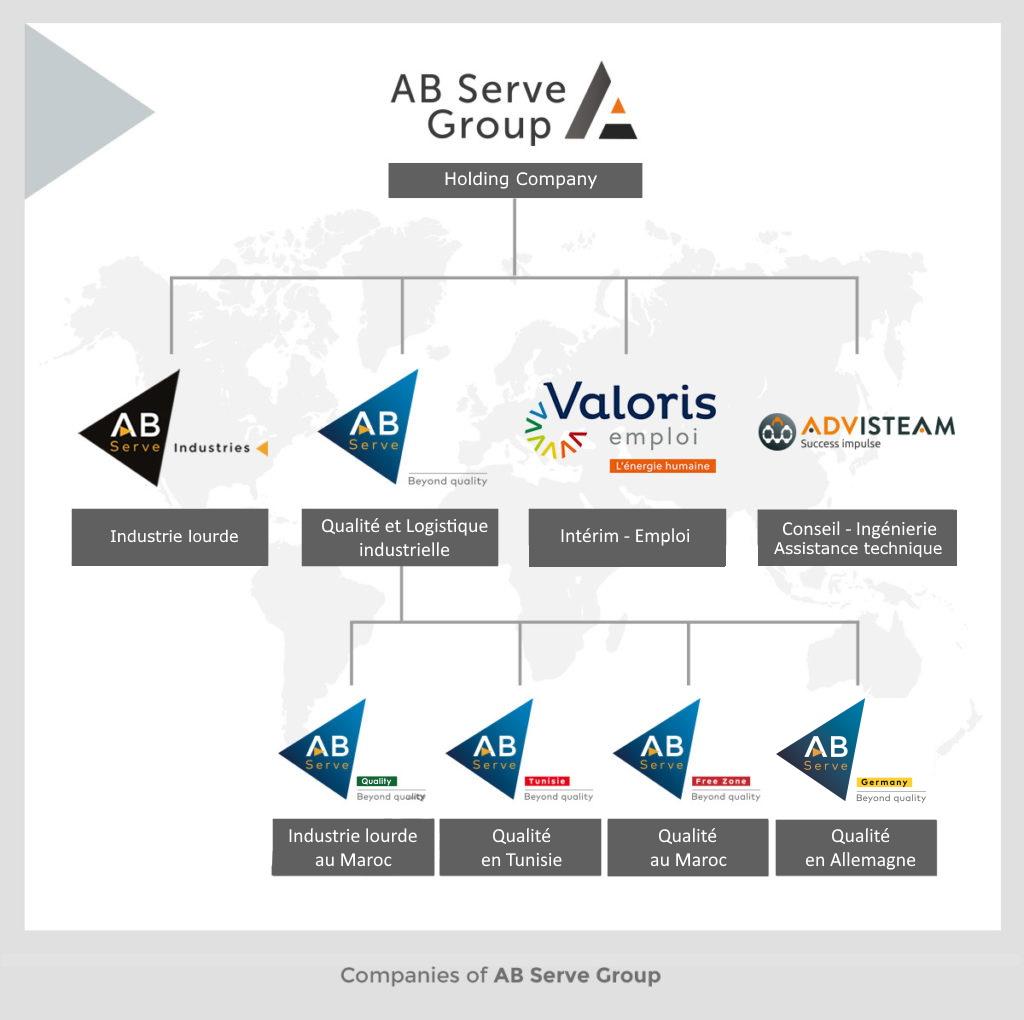 Les sociétés d'AB Serve Group